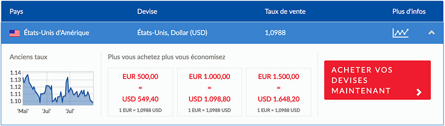 exemple conversion usd en euro avec un bureau de change