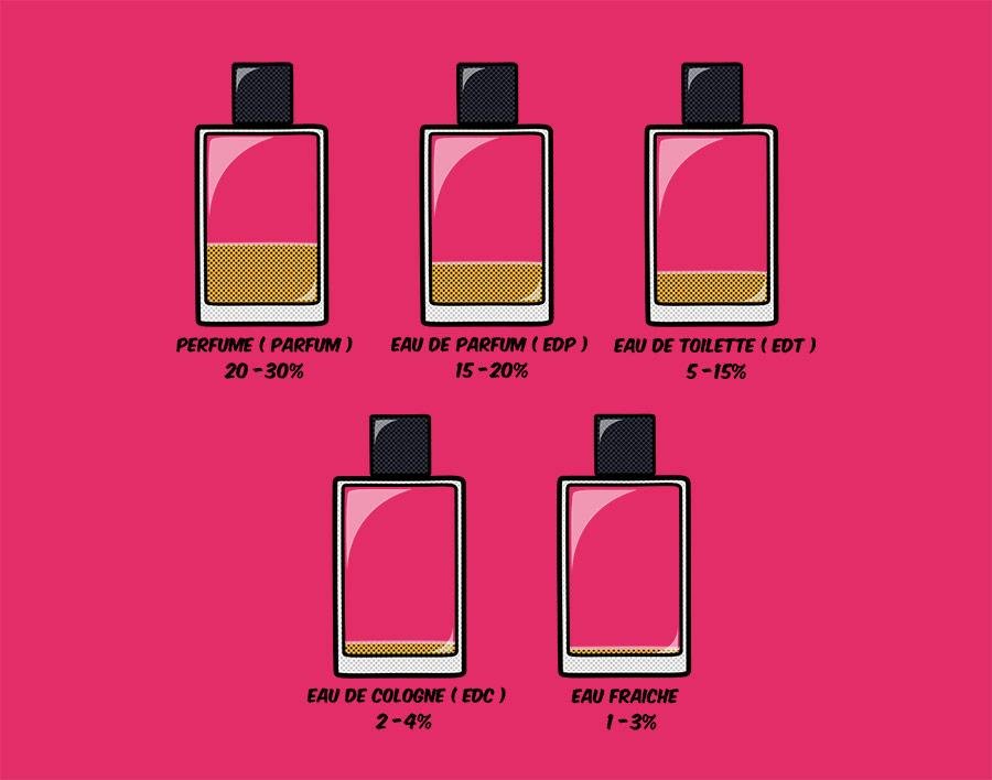 Les différents types de parfums